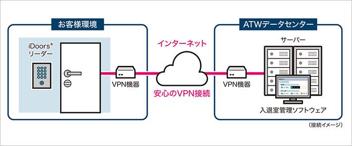有線(LANケーブル)で接続