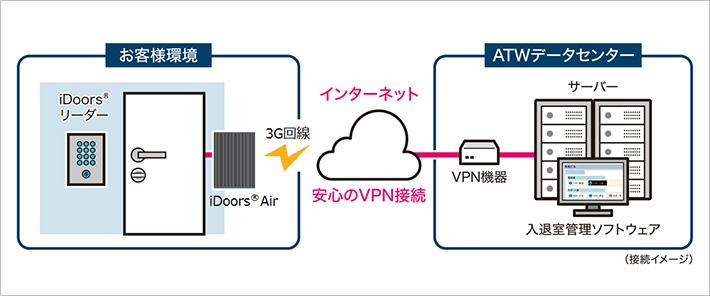 無線(3G回線)で接続できる「iDoors® Air」